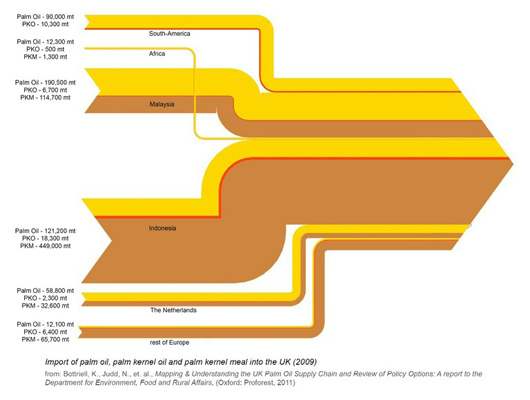 flow diagram of palm oil imports to the UK